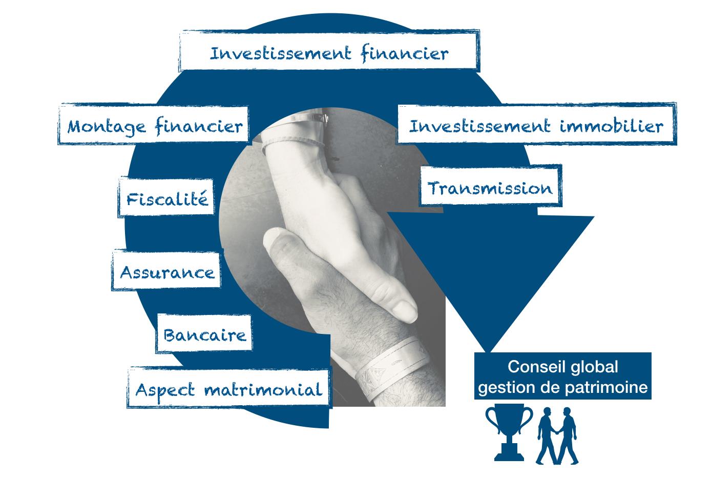 Conseil bancaire - Conseil gestion patrimoine