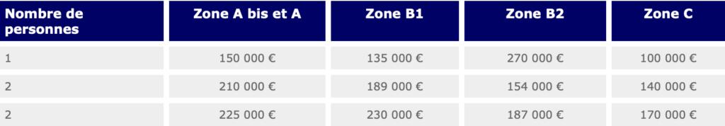 Le plafond maximum d'un montant d'opération PTZ dépend des zones géographique