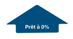Devenez propriétaire avec un prêt à taux zéro