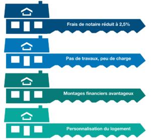 Immobilier neuf : VEFA et les avantages