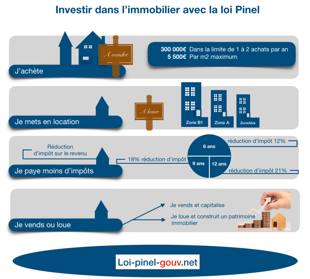 Comment ça marche la loi Pinel?