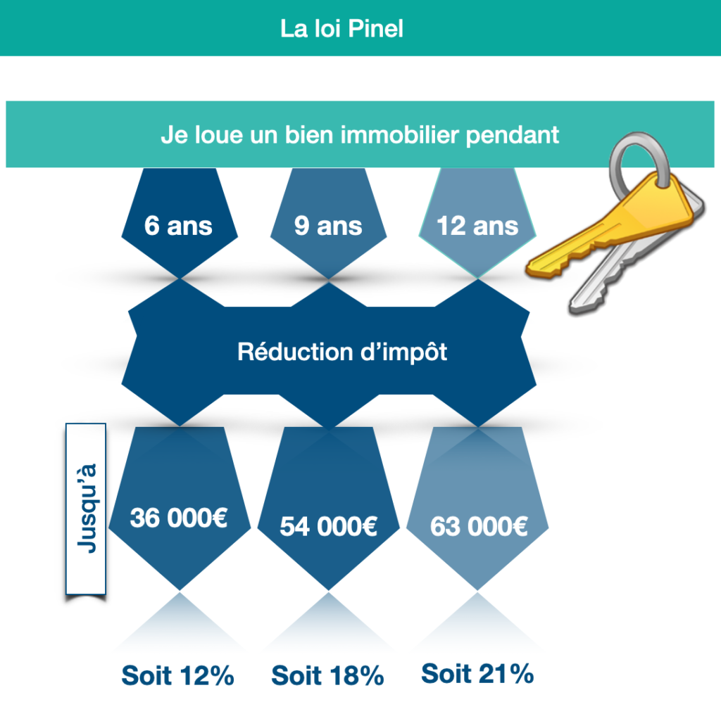 Le dispositif Pinel