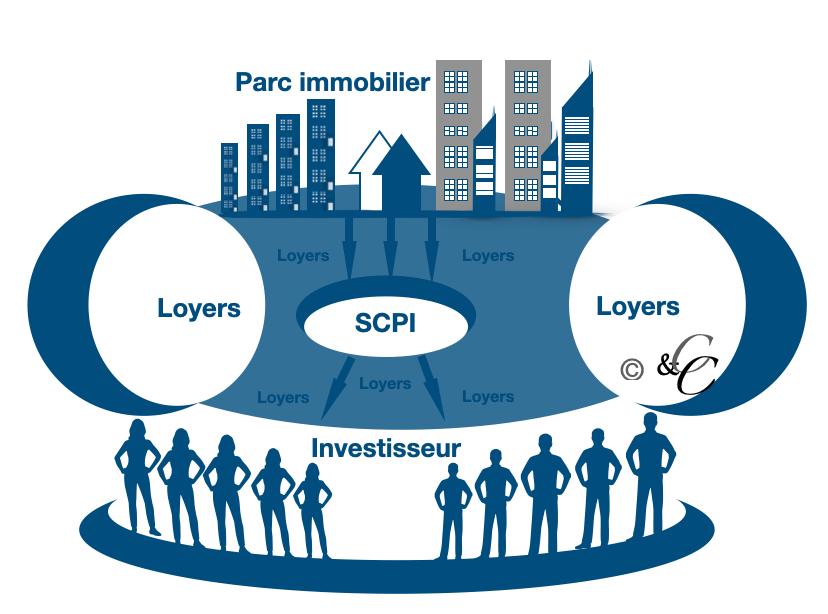 Société-Civile-Placement-Immobilier-SCPI