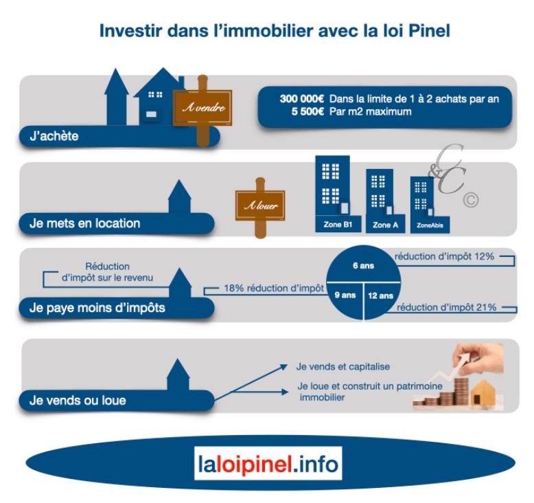 Investir loi Pinel