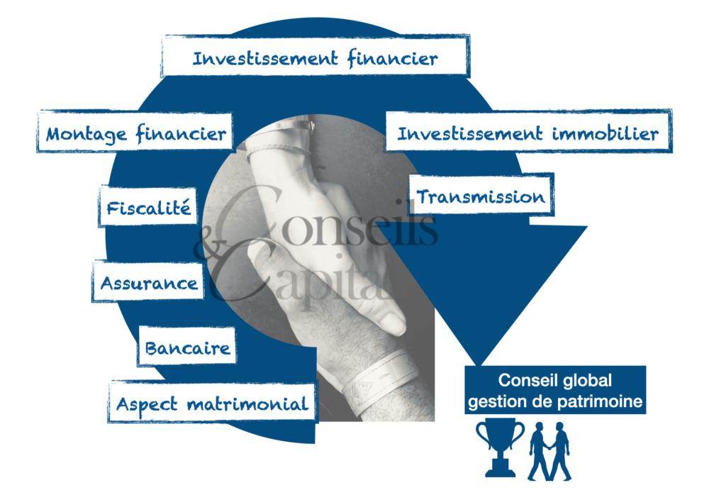 Crédit-bancaire-Conseil gestion patrimoine