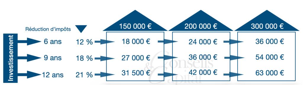 Pinel-immobilier-impôt